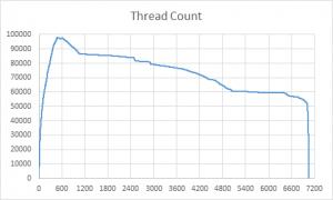 ThreadCount-threads