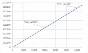 Datagram without heap alloc (~147K/sec)
